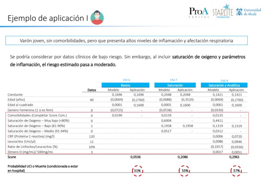 Ejemplo de aplicación de la app de prevención de riesgos en pacientes de Covid-19